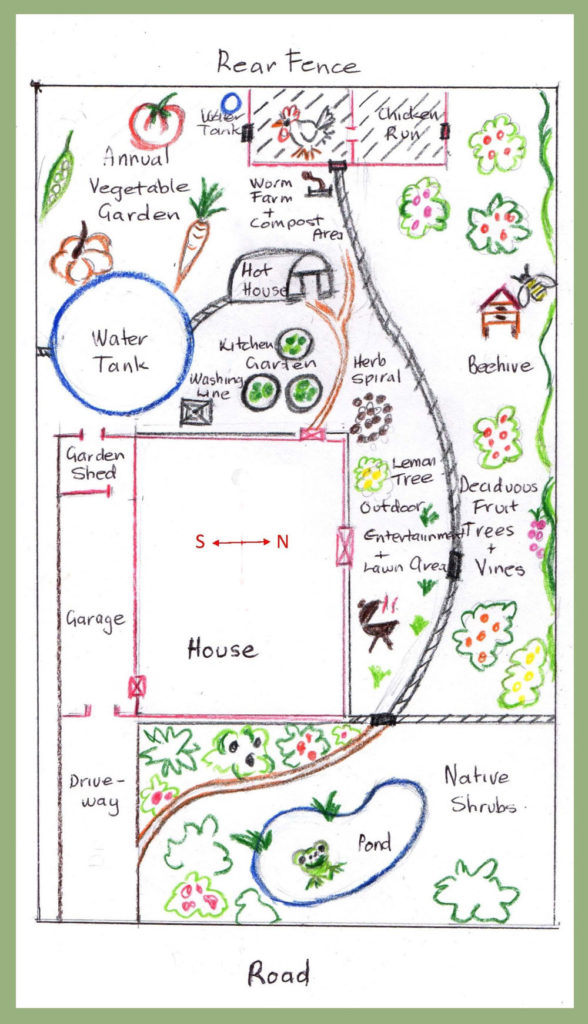 Permaculture plan